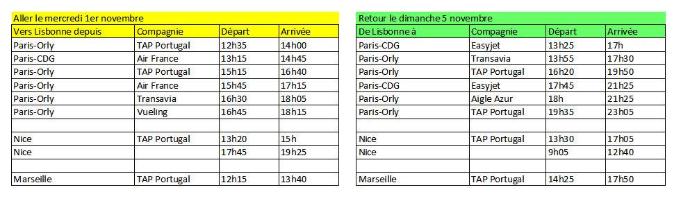 Horaires des vols vers LIsbonne depuis Paris, Marseille, Nice
